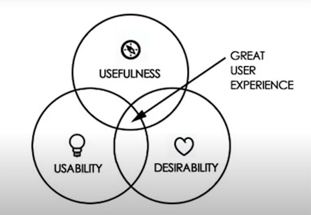How to Design Great User Experience
